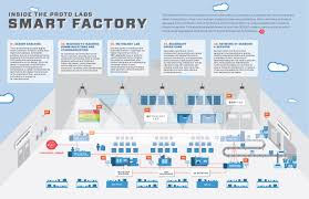 how the industrial internet of things is enabling factories of the