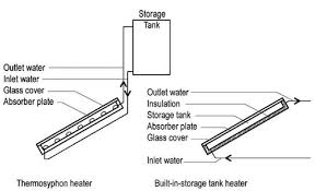 solar water heater schematic diagram circuit and schematics diagram