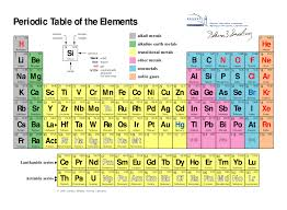 Atoms Bonding And The Periodic Table Geology Of Gems