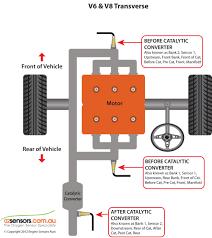 o2 sensor identification and locations o2 sensors