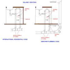 American Standard Kitchen Faucet Parts Diagram Bathroom Vent Pipe Code Best Bathroom Decoration
