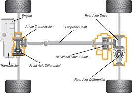all wheel drive all wheel drive layout jpg members gallery mechanical