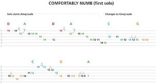 Lyrics For Comfortably Numb Chord Tone Soloing I Wish Someone Gave Me This Lesson Six