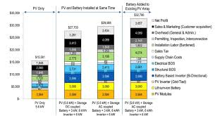 how much does a rooftop solar system with batteries cost