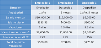 cmo calcular el salario diario integrado con sueldo cómo se calcula la prima vacacional de los trabajadores mi propio