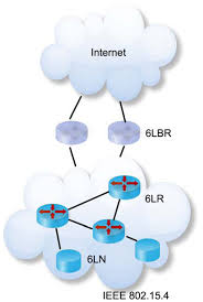 sensors free full text a network access control framework for