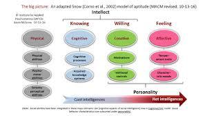 iq u0027s corner beyond cognitive abilities an integrative model of