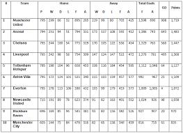 Prime League Table All Time Premier League Table 1992 93 To 2012 13