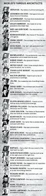 list of famous architects list of famous architects aerojackson com