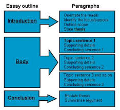 essay format high school practical tips on how to write a great high school essay