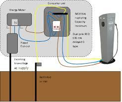 ev charging point installer scotland electric vehicle socket