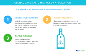 growing construction activities to boost the dimer acid market