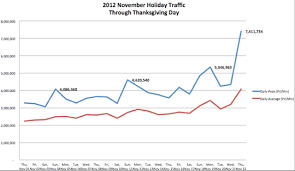 another hockey stick thanksgiving the akamai