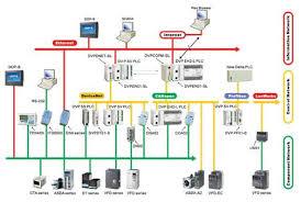 plc and hmi software development in bangladesh for mitsubishi