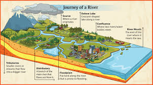 Congo River Map Geography Longest Rivers In The World