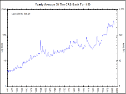 commodities research bureau 500 year crb index annual the big picture