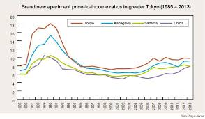 average price for a s apartment price to income ratios reach 24 year high