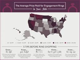 engagements rings prices images Average engagement ring cost ozil almanoof co jpg