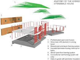 the modern strawbale house machine for sustainability