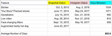 bikin video animasi snapchat instagram will copy snapchat s dancing hot dog on december 10 2019