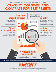 the best ways marketing can support sales classify compare and
