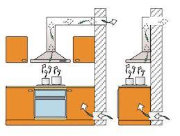 extracteur hotte cuisine extracteur pour hotte de cuisine tuyau aspirante evacuation