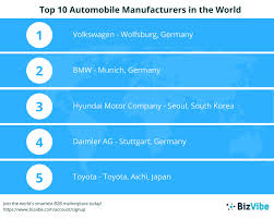 toyota company overview bizvibe announces their list of the world u0027s top 10 automobile
