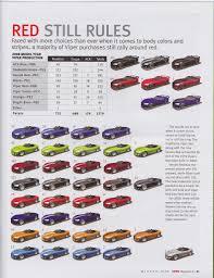 Dodge Viper Colors - gen 3 u0026 4 production numbers