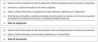 gastos deducibles de venta de vivienda 2015 en el irpf computan las reformas para establecer el precio fiscal en la venta