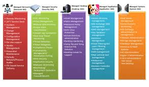 managed services brochure managed services managed it services csg