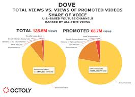 always vs dove viral video success doesn u0027t mean youtube success