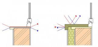 ponte termico davanzale davanzale termico coibentato costi e normative certificazioni