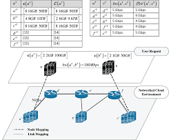 Request Mapping On The Optimal Allocation Of Virtual Resources In Cloud Computing