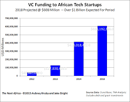 Five Of The Technology Industry S Biggest Political - a brief overview of africa s tech industry and 7 predictions for