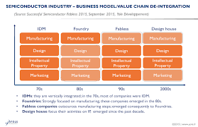 the semiconductor industry the mastery of time and volumes 3d