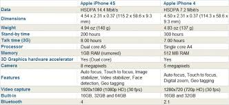 difference between iphone and android difference between iphone 4 and iphone 4s fantastic mobile reviews