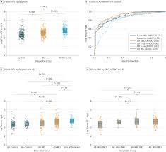 plasma neurofilament light and neurodegeneration in alzheimer