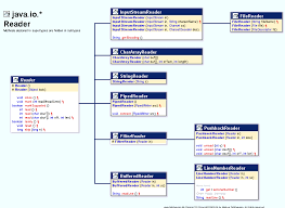 pattern java file io class hierarchy diagram