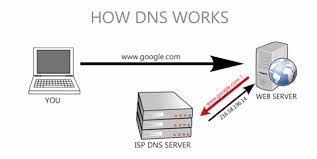 Free Fastest Public Dns Servers by Prinsu U0027s Trick Zone Free Fast Public Dns Server For Faster