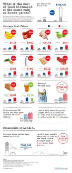 average cost of food what if the cost of your weekly food shop had risen at the same rate