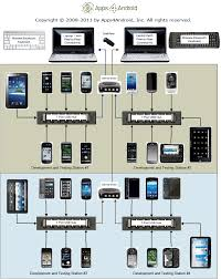 diagram of apps4android u0027s software development and testing environment