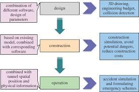 bim in tunnel engineering open science