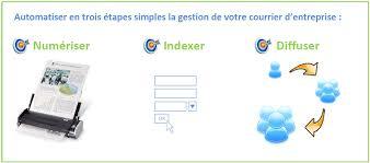 bureau d ordre gestion de courrier fournisseur de ged en tunisie workflow
