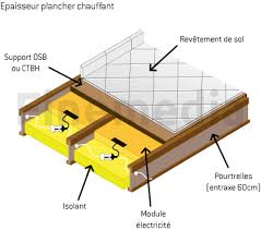 epaisseur plancher chauffant le plancher chauffant en rénovation
