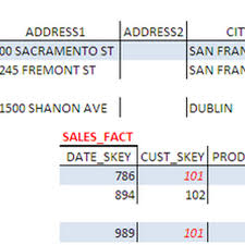 Fact Tables Re Keying Surrogate Key For Dimension U0026 Fact Tables Need Impact