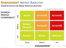 impact analysis template for software testing sample objectives