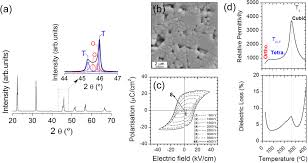 evaluation of the performance of a lead free piezoelectric