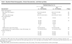 Median Klinik Bad Bertrich Comparable Effectiveness Of Endovenous Laser Ablation And High