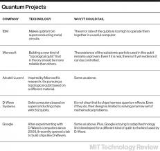 microsoft u0027s quantum mechanics mit technology review