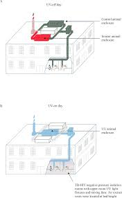 upper room ultraviolet light and negative air ionization to